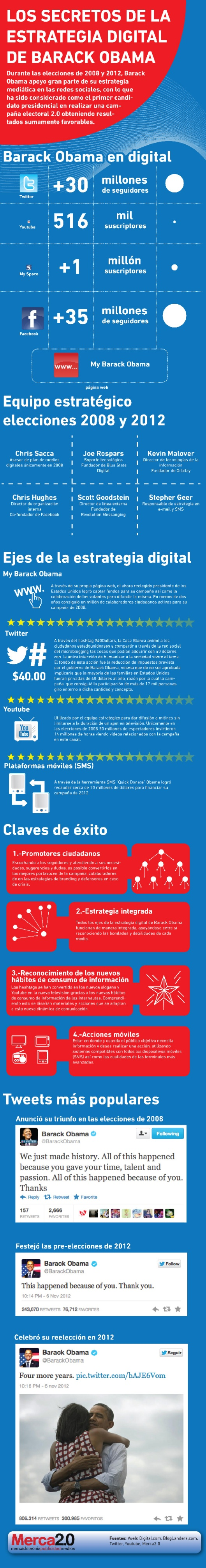 infografia_los_secretos_de_la_estrategia_digital_de_obama