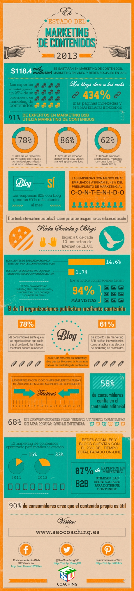 infografia_marketing_de_contenidos_2013