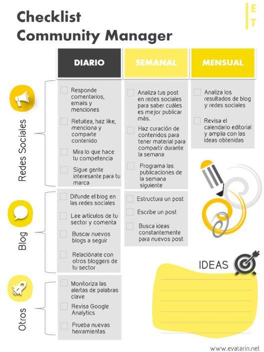 checklist-community-manager-infografia